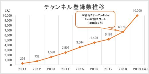 Youtube 登録 者 数 YouTubeチャンネル登録者数が激減‥どんどん減っていくなぜ?|イシハ...