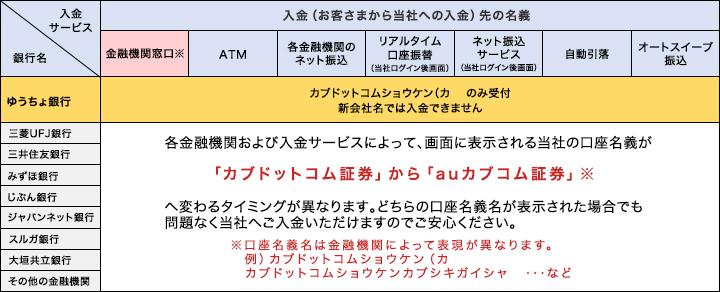 住友 変更 名義 三井 銀行