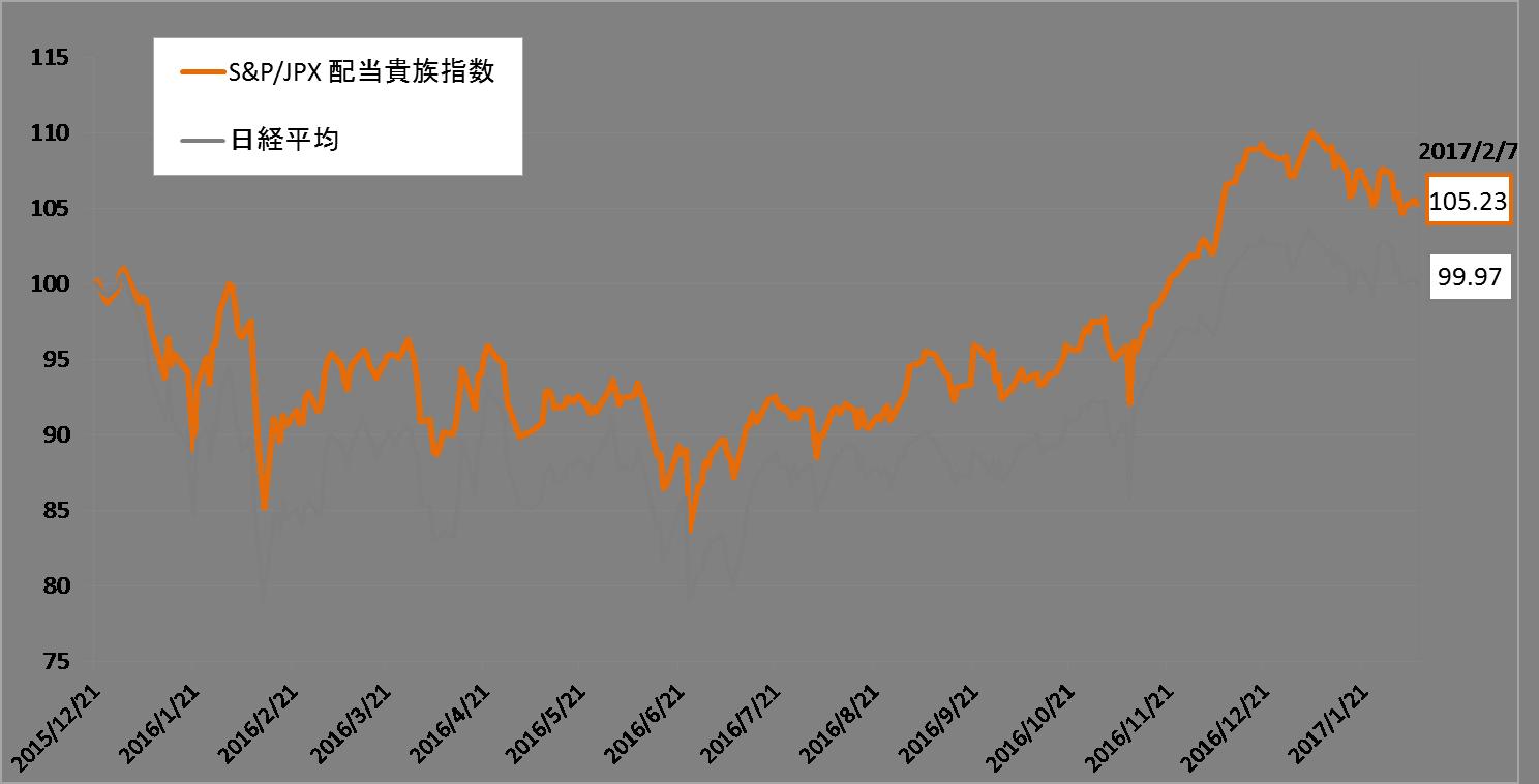 株価 東京 センチュリー