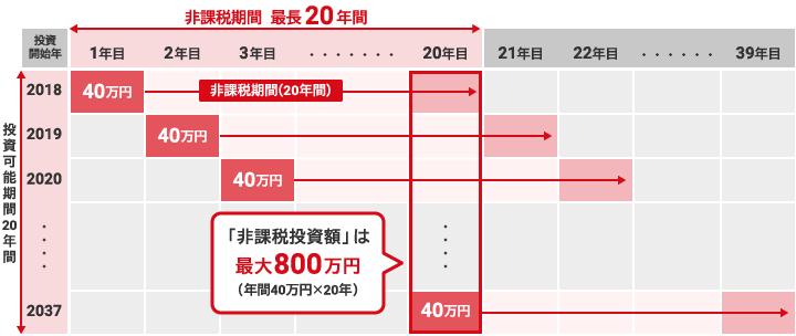 「非課税投資額」は最大800万円(年間40万円×20年)
