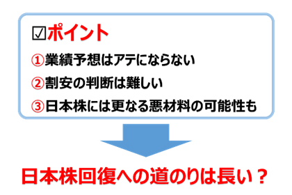 ポイント: 日本株回復への道のりは長い?