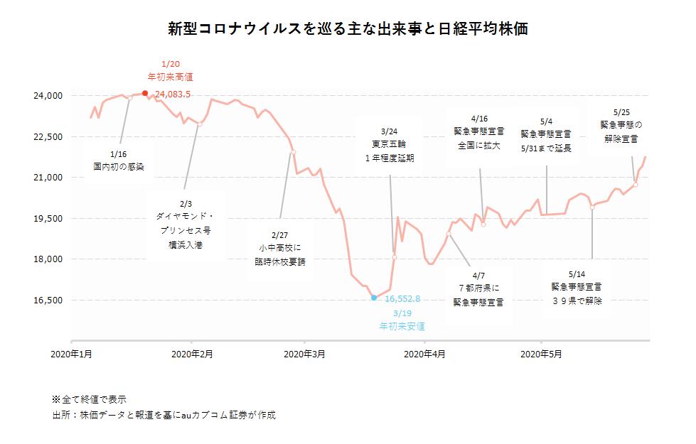 デジタル アーツ 株価