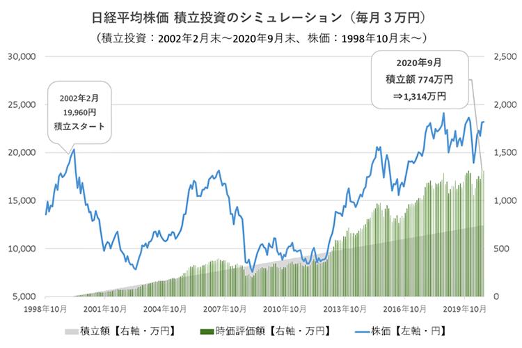 株価 ntt データ NTTデータ(9613)の株価上昇・下落推移と傾向(過去10年間)