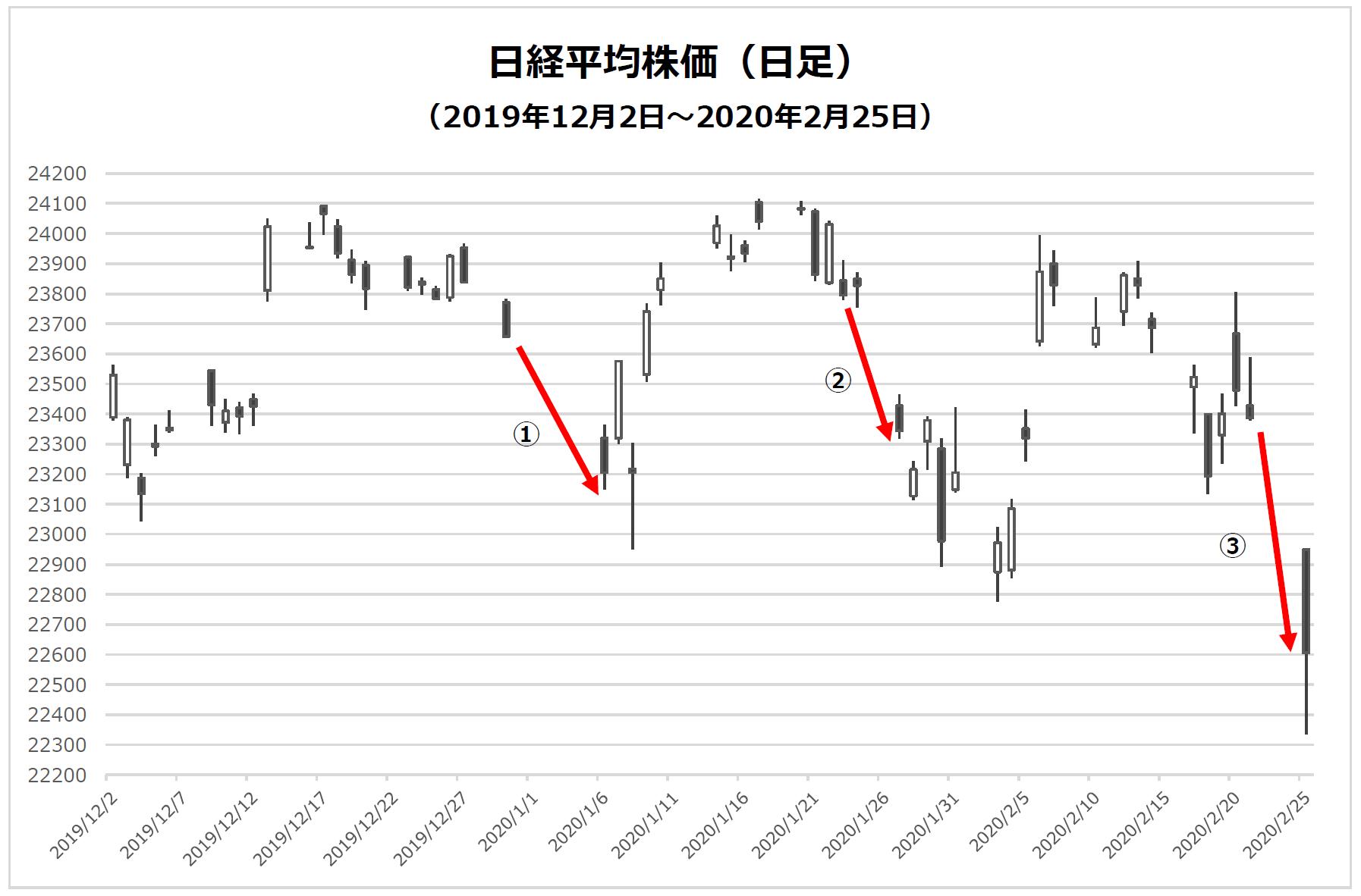 株価 平均 日経